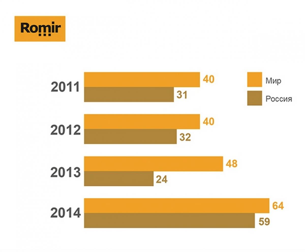 орального индекс счастья 2015 россия кто