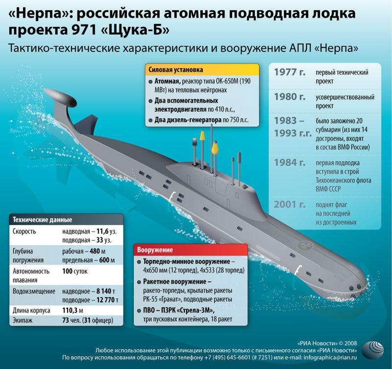 сколько атомных лодок в россии и сша на 2016 год