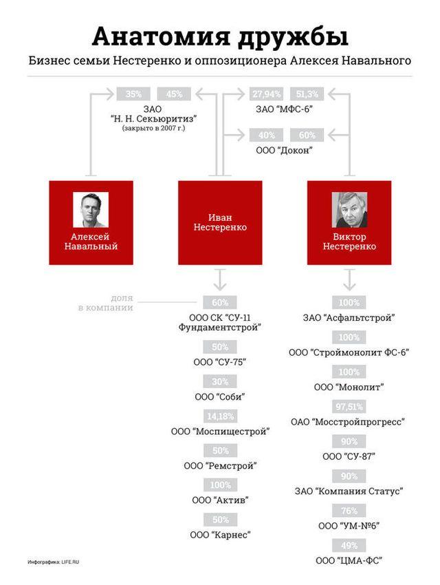 Бизнес семьи Нестеренко и Навального